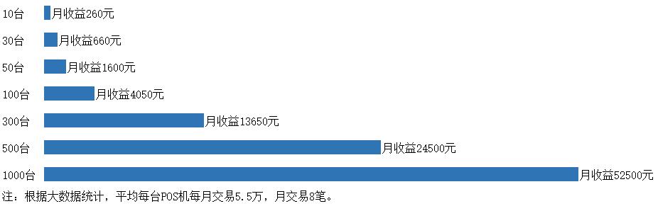代理加盟(图3)
